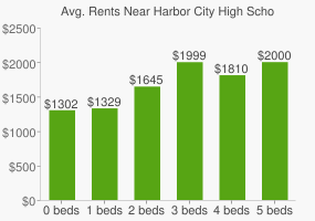 Graph of average rent prices for Harbor City High School