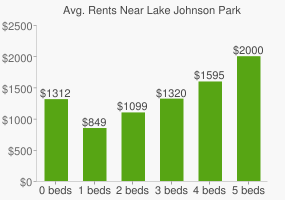 Graph of average rent prices for Lake Johnson Park