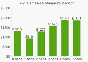 Graph of average rent prices for Marquette Madison