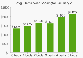Graph of average rent prices for Kensington Culinary Arts High School