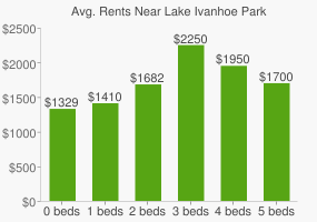 Graph of average rent prices for Lake Ivanhoe Park