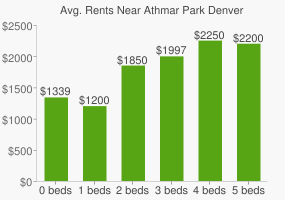 Graph of average rent prices for Athmar Park Denver