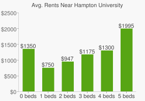 Graph of average rent prices for Hampton University