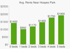 Graph of average rent prices for Hoopes Park