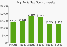 Graph of average rent prices for South University