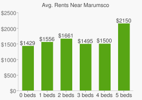 Graph of average rent prices for Marumsco