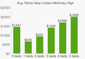 Graph of average rent prices for Linden-McKinley High School