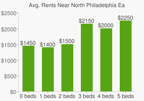 Graph of average rent prices for North Philadelphia East Philadelphia