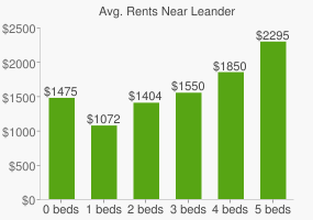 Graph of average rent prices for Leander