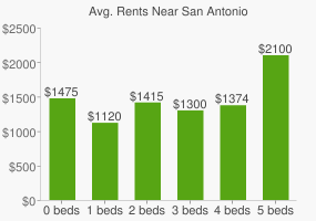 Graph of average rent prices for San Antonio