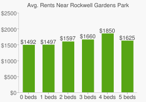 Graph of average rent prices for Rockwell Gardens Park