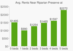 Graph of average rent prices for Riparian Preserve at Neeley Ranch