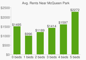 Graph of average rent prices for McQueen Park