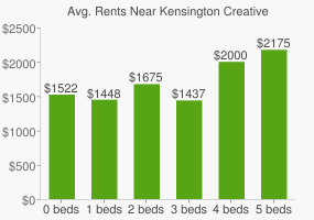 Graph of average rent prices for Kensington Creative & Performing Arts High School