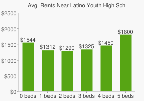 Graph of average rent prices for Latino Youth High School