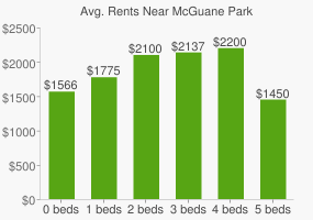 Graph of average rent prices for McGuane Park
