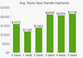 Graph of average rent prices for Randle Highlands