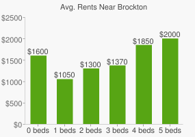 Graph of average rent prices for Brockton