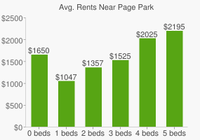 Graph of average rent prices for Page Park