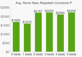 Graph of average rent prices for Allapattah-Comstock Park