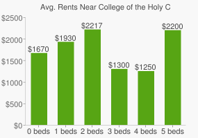 Graph of average rent prices for College of the Holy Cross