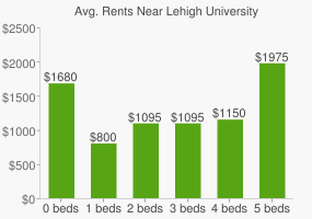 Graph of average rent prices for Lehigh University