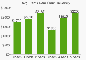 Graph of average rent prices for Clark University