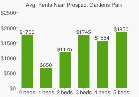 Graph of average rent prices for Prospect Gardens Park