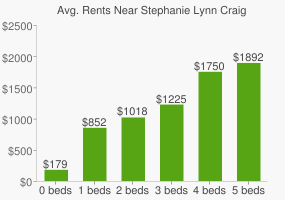 Graph of average rent prices for Stephanie Lynn Craig Park