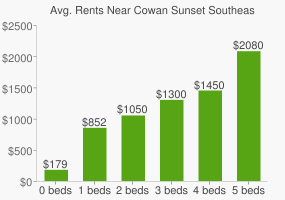 Graph of average rent prices for Cowan Sunset Southeast High School