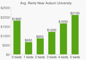Graph of average rent prices for Auburn University