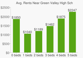 Graph of average rent prices for Green Valley High School