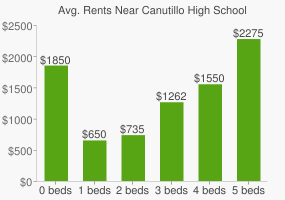 Graph of average rent prices for Canutillo High School