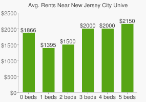 Graph of average rent prices for New Jersey City University