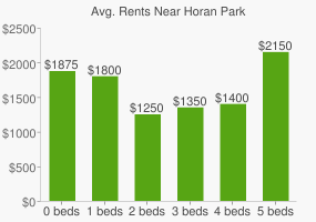 Graph of average rent prices for Horan Park