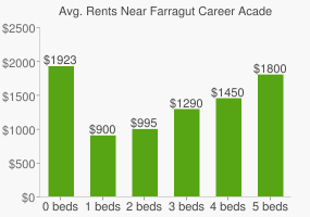 Graph of average rent prices for Farragut Career Academy High School