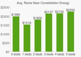 Graph of average rent prices for Constellation Energy Headquarters