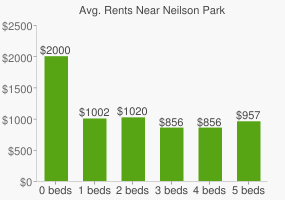 Graph of average rent prices for Neilson Park