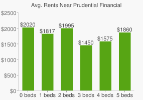 Graph of average rent prices for Prudential Financial Headquarters