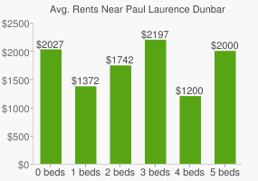 Graph of average rent prices for Paul Laurence Dunbar High School