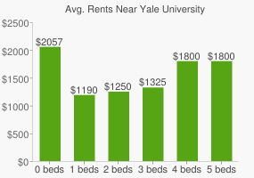 Graph of average rent prices for Yale University