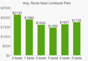 Graph of average rent prices for Lombardi Park