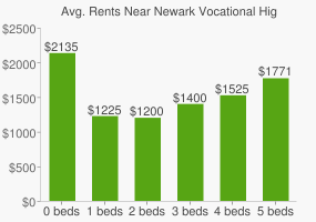 Graph of average rent prices for Newark Vocational High School