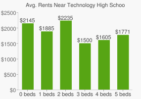 Graph of average rent prices for Technology High School