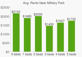Graph of average rent prices for Military Park