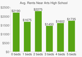 Graph of average rent prices for Arts High School