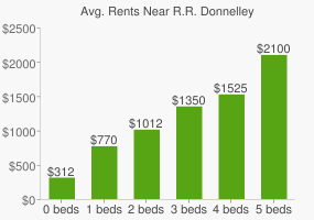 Graph of average rent prices for R.R. Donnelley & Sons Headquarters
