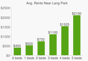 Graph of average rent prices for Lang Park