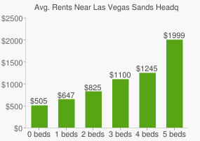 Graph of average rent prices for Las Vegas Sands Headquarters