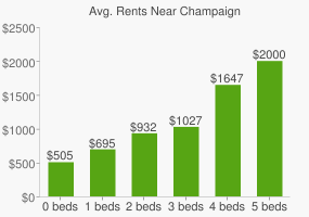 Graph of average rent prices for Champaign